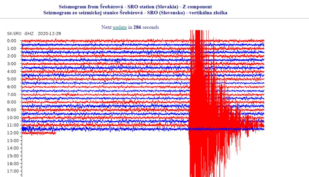 Západ Slovenska pocítil otrasy zemetrasenia z Chorvátska